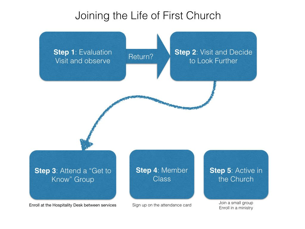 What should Church Visitor Assimilation should look like