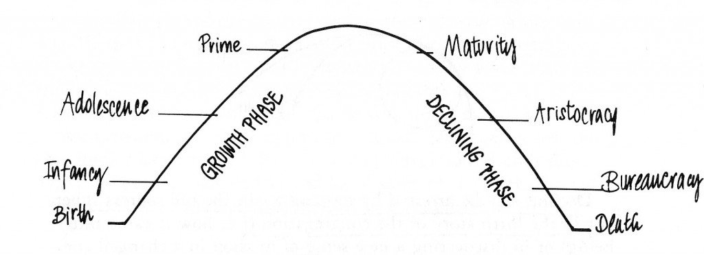 Cycle of Church Growth