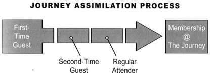 visitor assimilation process journey church
