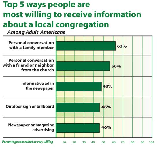 Receptive to Church Marketing